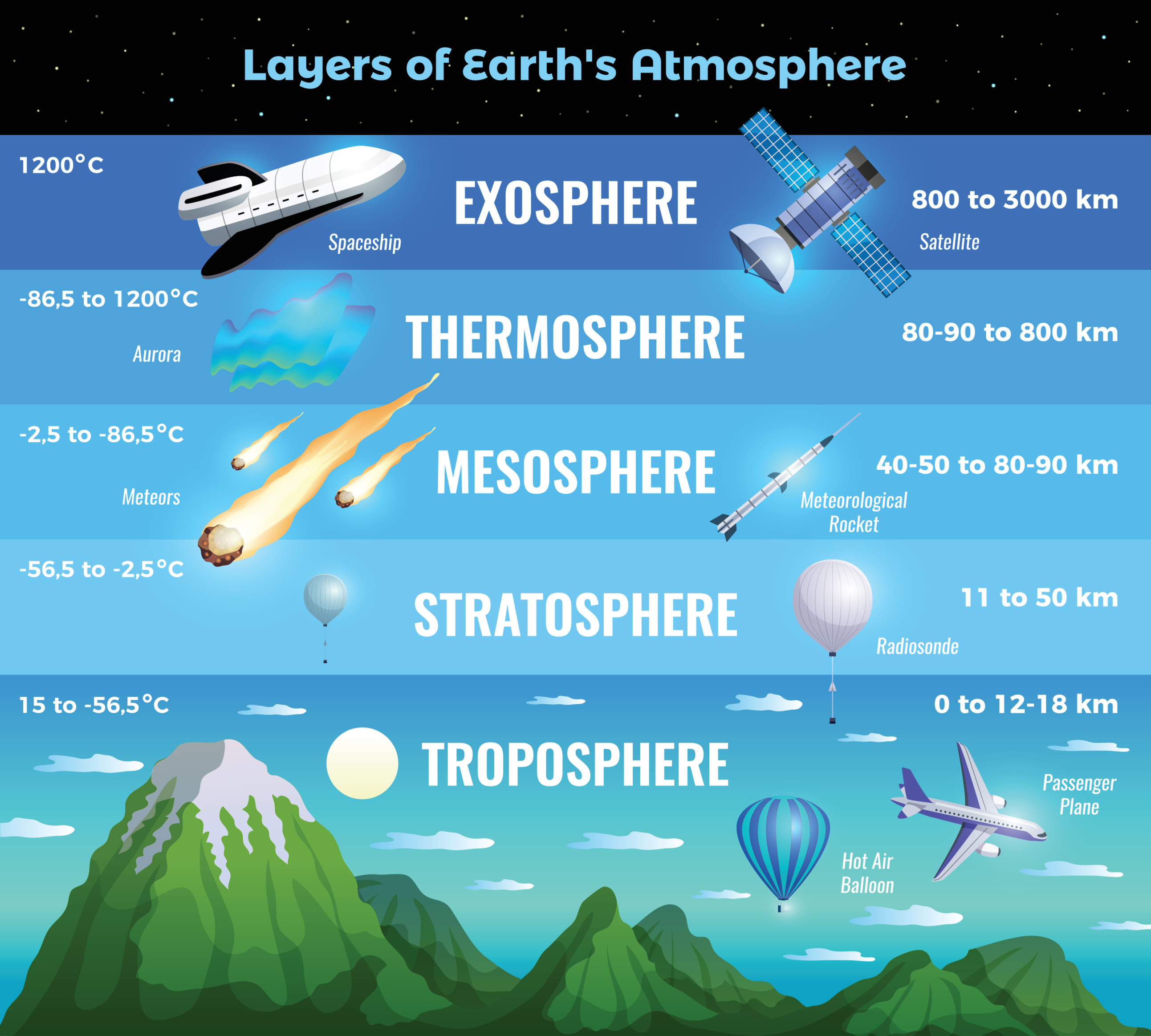 innternational day for the preservation of the ozone layer - layers of the atmosphere